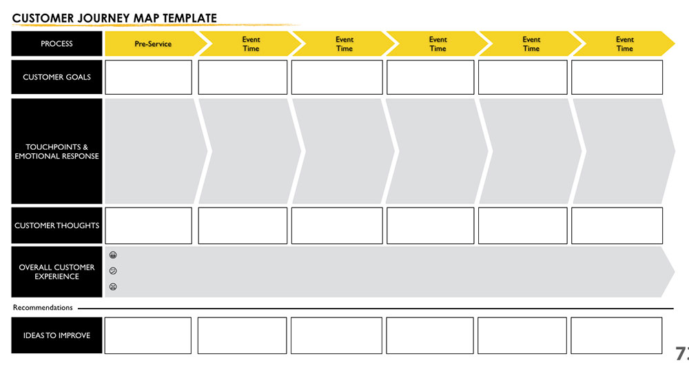 Leslie Sultani Customer Journey Map Template - Customer journey map template